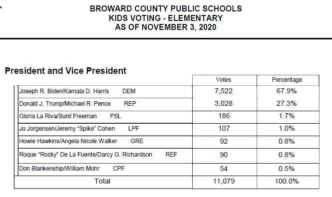 Elementary Results